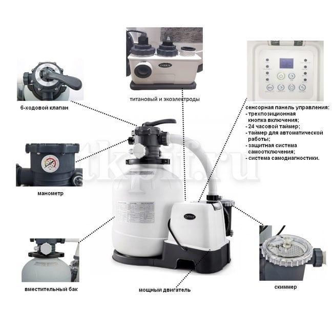 Песочный фильтр-хлоргенератор 8000 л/ч Intex 26680